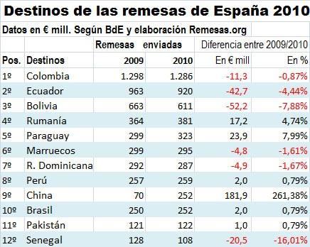 remesas desde España 2010