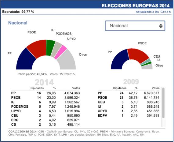 Resultados Elecciones Europeas 2014 - España
